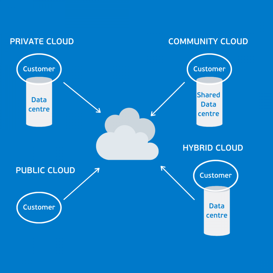 Cloud deployment models: conceptual deployment models