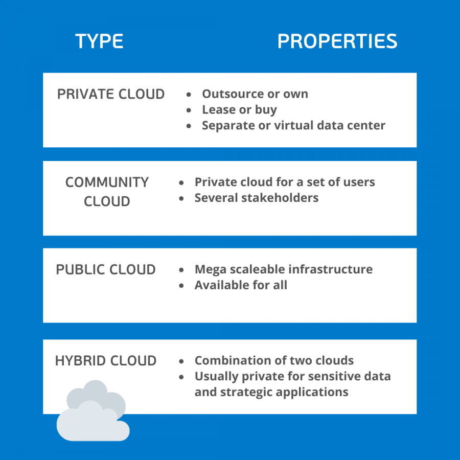Cloud deployment model: cloud types and properties