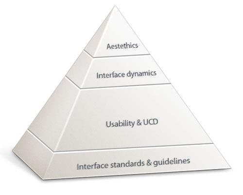 Illustration photo: the Visma pyramid of good user experience