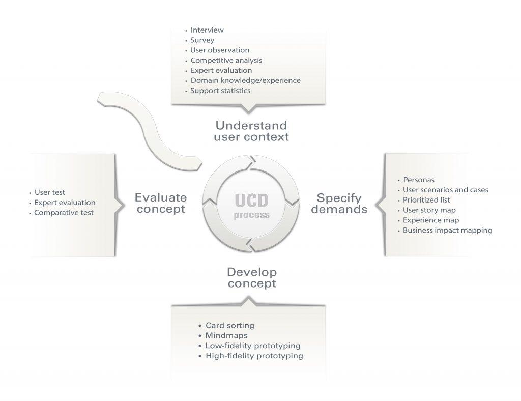UCDprocessvisma