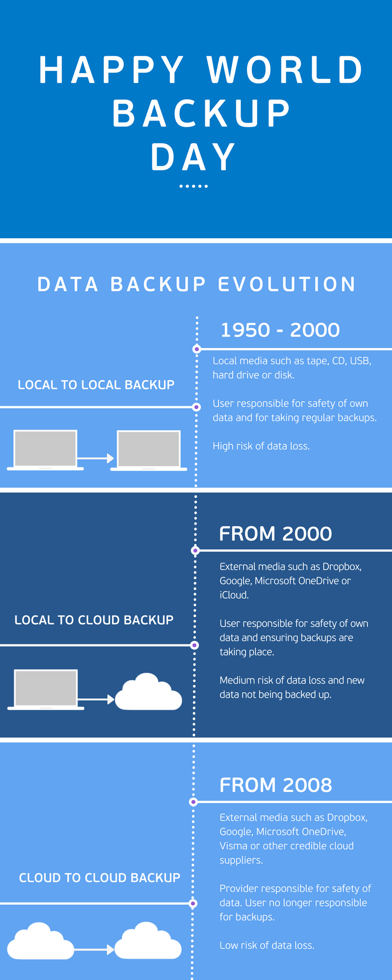 Infographic: data backup evolution