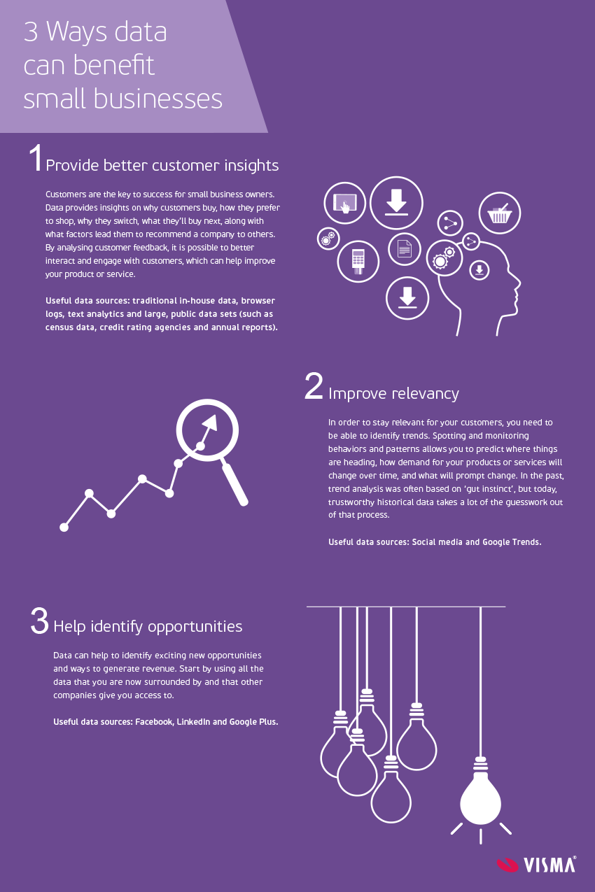 Infographic: 3 ways data can benefit small businesses