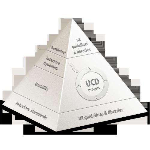 The UX pyramid