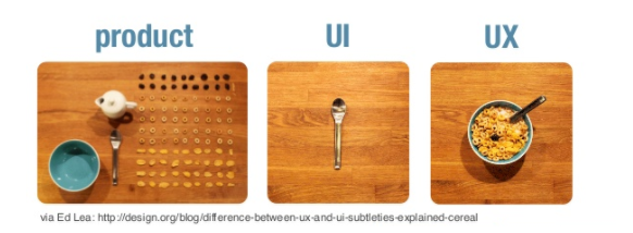 The difference between UX and UI explained through cereal