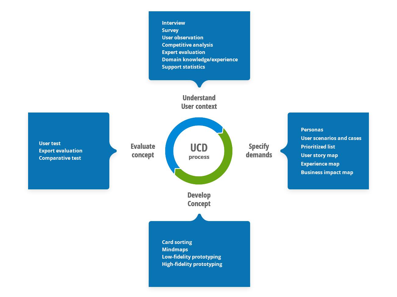 Illustration of the UCD process
