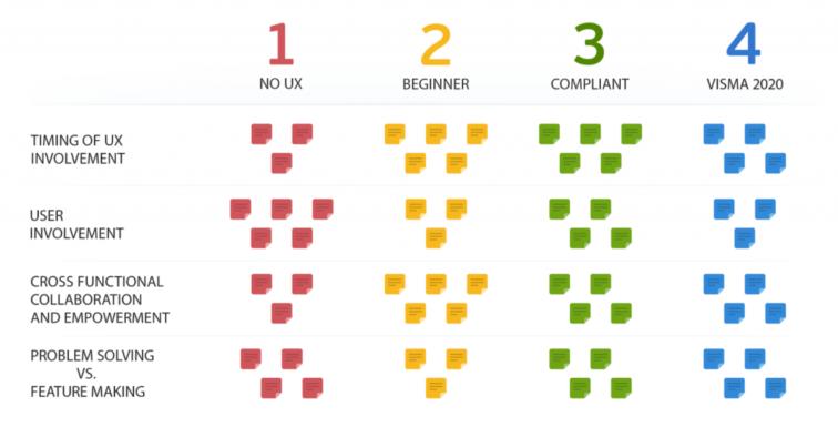 Visma's UX Maturity model