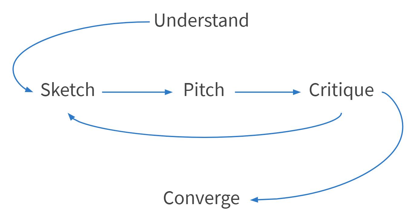 Design studio process: understand, sketch, pitch, critique, and converge