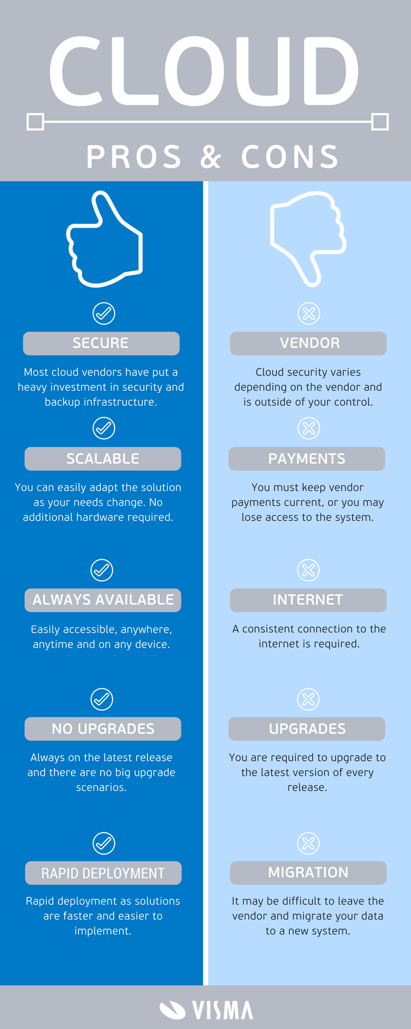 Infographic about cloud pros and cons