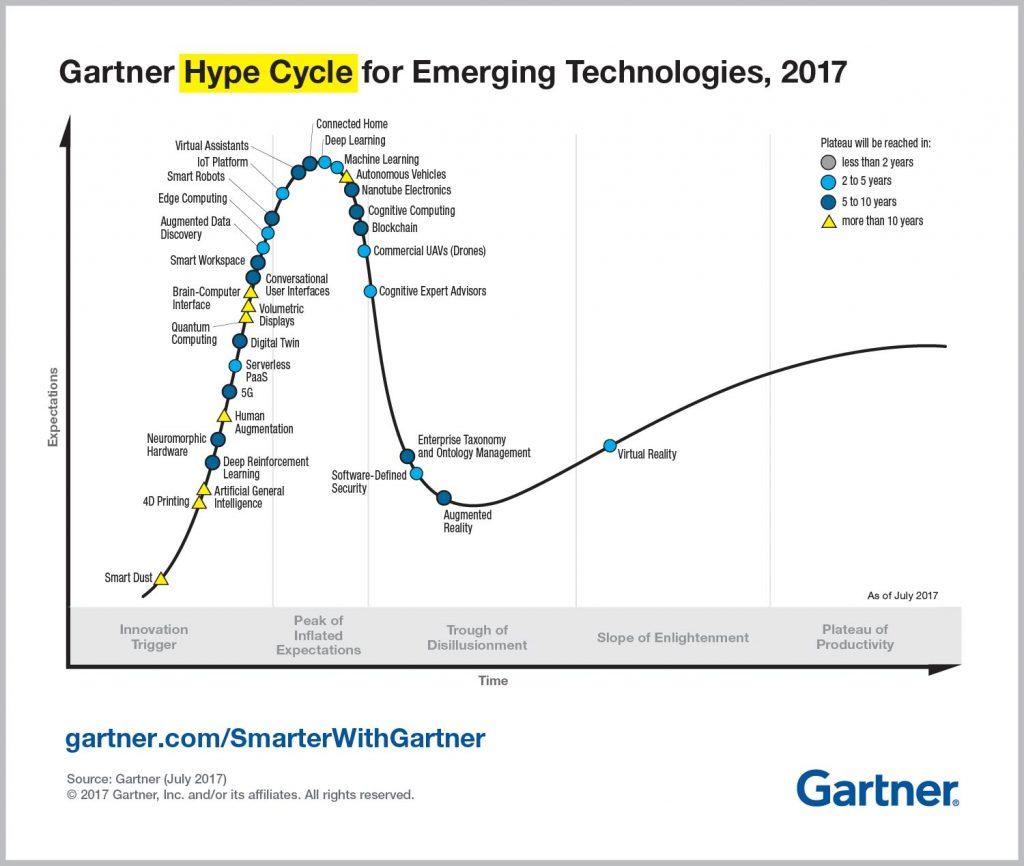 Gartner's Hype cycle for emerging technologies