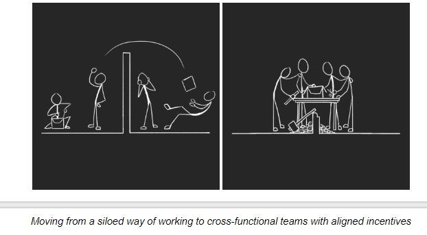 Moving from a siloed way of working to cross-functional teams with aligned incentives