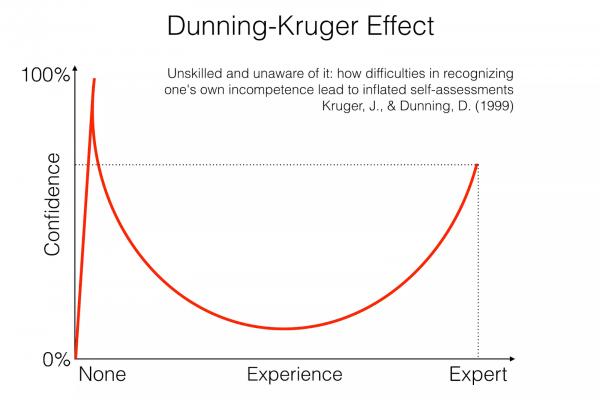 Dunning-kruger effect illustration
