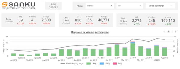 Google Datastudio report that visualises statistics for Sanku
