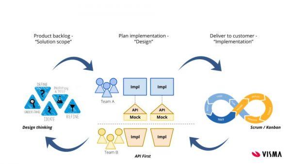 Visma framework illustration