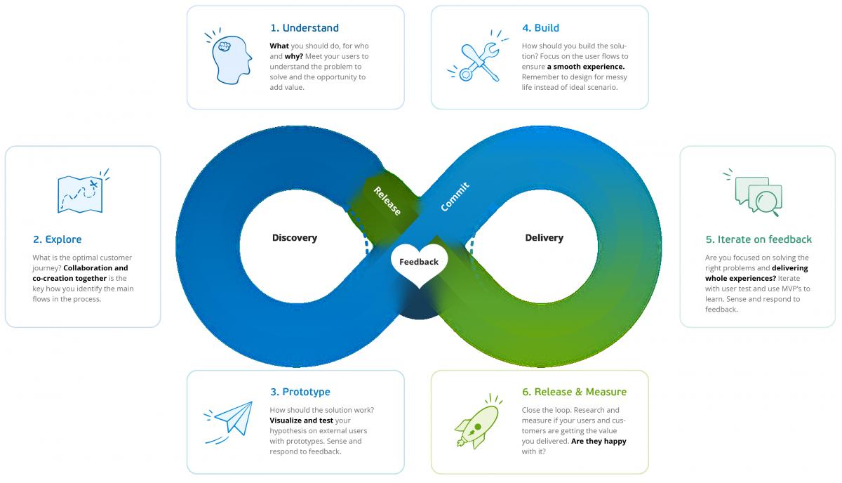 The Visma UX value loop