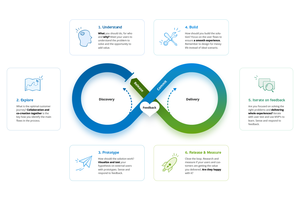 Building the right things with the Visma UX Value Loop