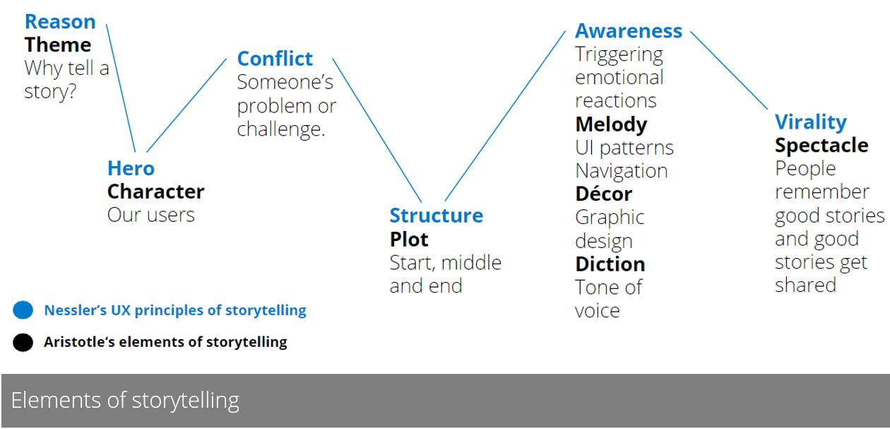 Elements of storytelling