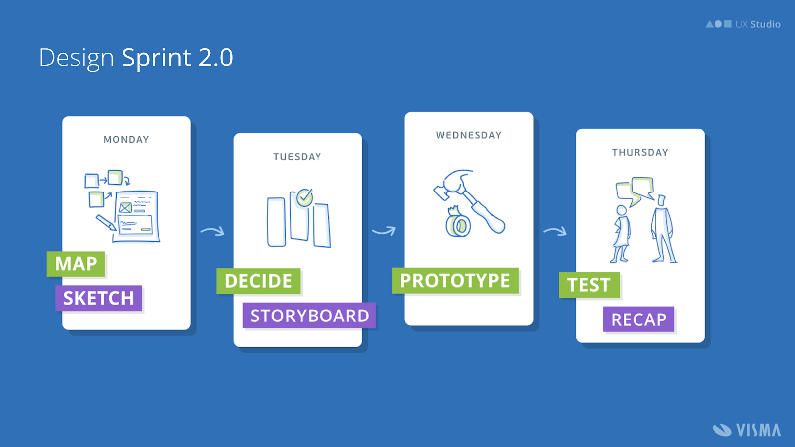 Illustration of a design sprint process