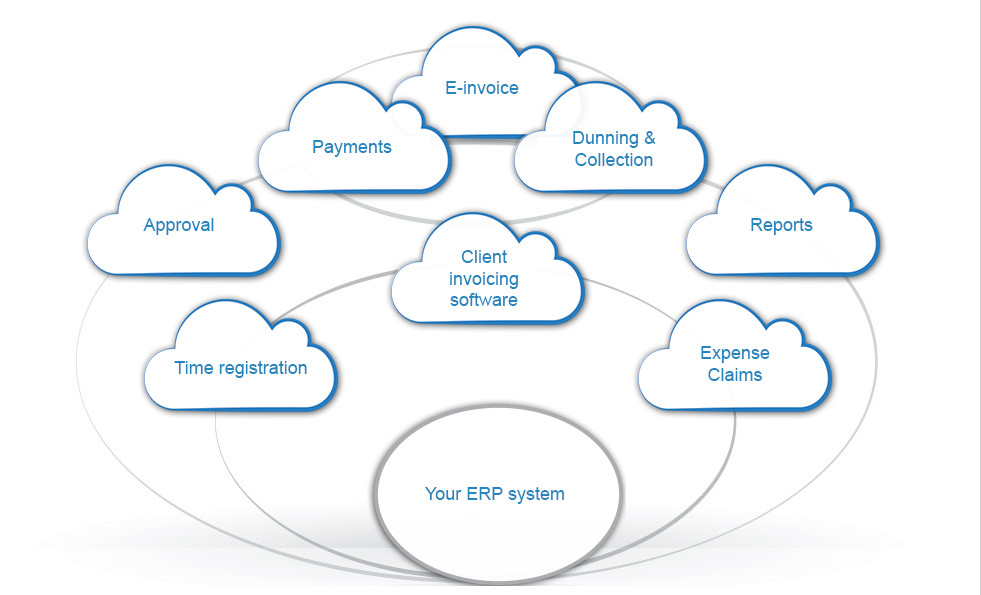 Cloud services for accounting practices