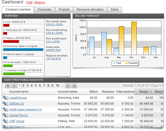 Online project management software - reporting