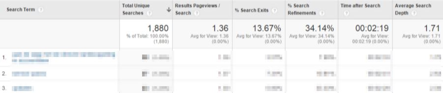 Top internal search queries in Google Analytics